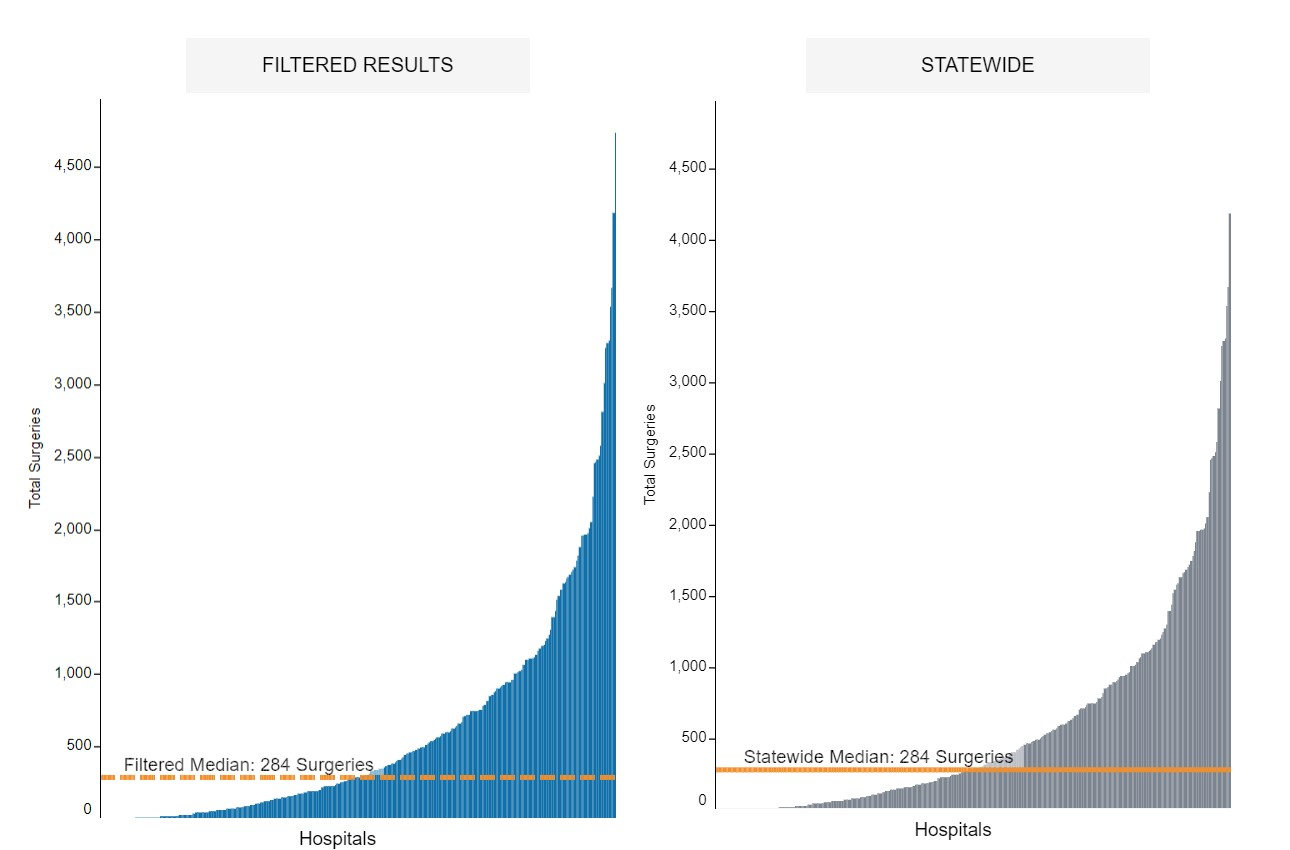 Screenshot of graph on webpage, visit page for all information