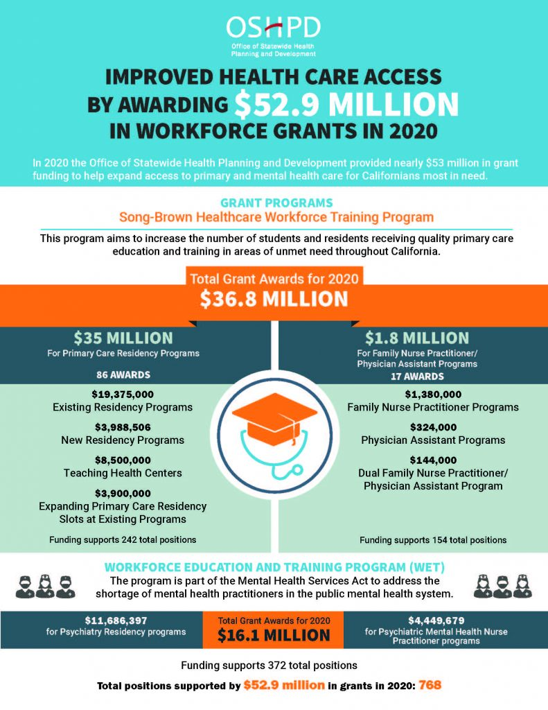 HCAI IMPROVED HEALTH CARE ACCESS BY AWARDING $52.9 MILLION IN WORKFORCE GRANTS IN 2020  In 2020 the Department of Health CareAccess and Information provided nearly $53 million in grant funding to help expand access to primary and mental health care for Californians most in need.  GRANT PROGRAMS Song-Brown Healthcare Workforce Training Program This program aims to increase the number of students and residents receiving quality primary care education and training in areas of unmet need throughout California. Total Grant Awards for 2020 $36.8 MILLION  $35 MILLION For Primary Care Residency Programs 86 AWARDS $19,375,000 for Existing Residency Programs $3,988,506 for New Residency Programs $8,500,000 for Teaching Health Centers $3,900,000 for Expanding Primary Care Residency Slots at Existing Programs Funding supports 242 total positions   $1.8 MILLION For Family Nurse Practitioner/ Physician Assistant Programs 17 AWARDS $1,380,000 for Family Nurse Practitioner Programs $324,000 for Physician Assistant Programs $144,000 for Dual Family Nurse Practitioner/ Physician Assistant Program Funding supports 154 total positions   WORKFORCE EDUCATION AND TRAINING PROGRAM (WET) The program is part of the Mental Health Services Act to address the shortage of mental health practitioners in the public mental health system. Total Grant Awards for 2020 $16.1 MILLION $11,686,397 for Psychiatry Residency programs $4,449,679 for Psychiatric Mental Health Nurse Practitioner programs  Funding supports 372 total positions Total positions supported by $52.9 million in grants in 2020: 768